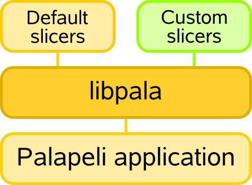 File:Palapeli Structure.png
