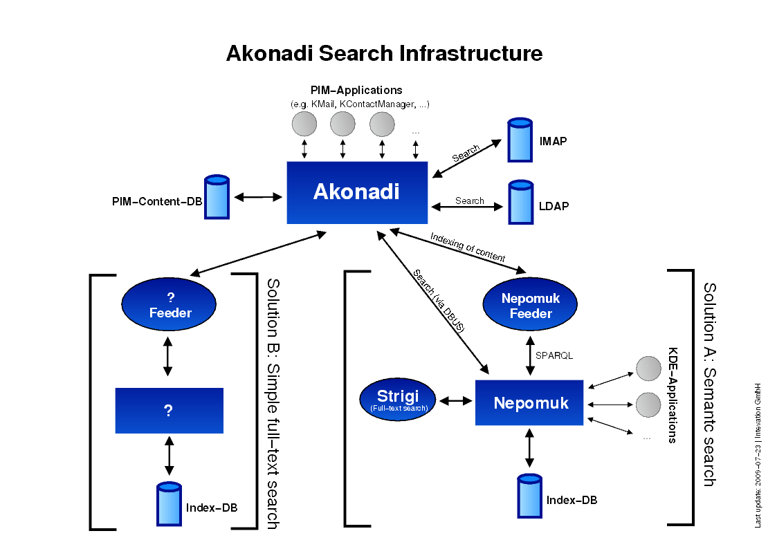 Akonadi-search-infrastructure 20090723.png