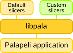 Overview of the Palapeli infrastructure
