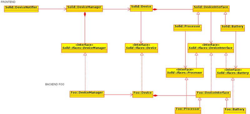 File:Solid Class diagram.png